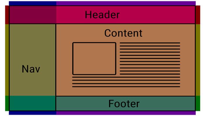 Các thành phần trong cấu trúc website